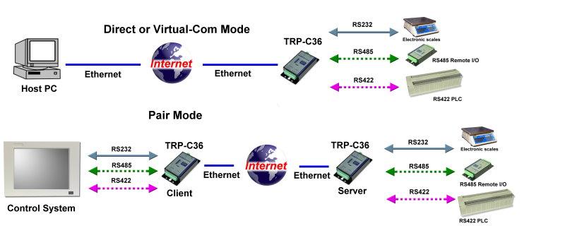 Rs-485 в ethernet своими руками 58